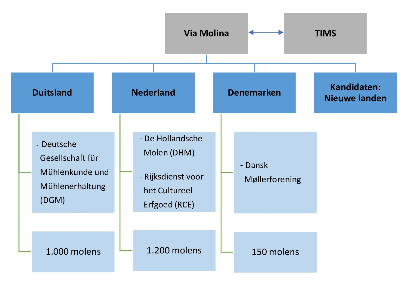 20201120_Organizations_Organigram_NL_MB